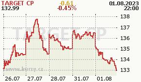 TARGET CP TGT - aktuální graf online
