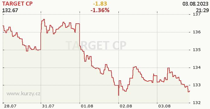 TARGET CP - aktuální graf online