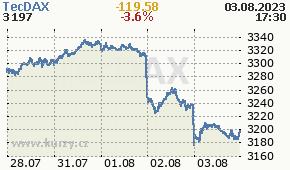 TecDAX TECDAX - aktuální graf online