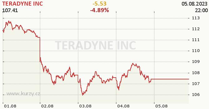 TERADYNE INC - aktuální graf online