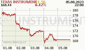 TEXAS INSTRUMENT TXN - aktuální graf online