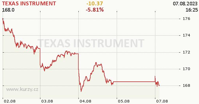 TEXAS INSTRUMENT - aktuální graf online