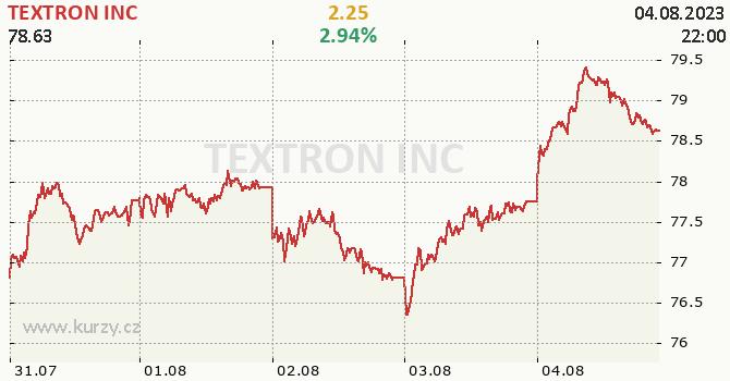 TEXTRON INC - aktuální graf online