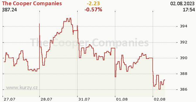 The Cooper Companies - aktuální graf online