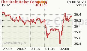 The Kraft Heinz Company KHC - aktuální graf online