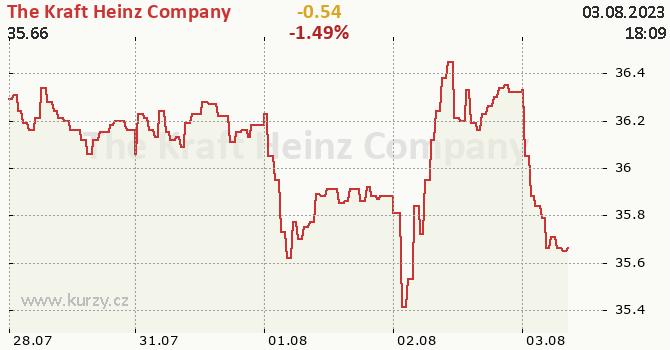 The Kraft Heinz Company - aktuální graf online