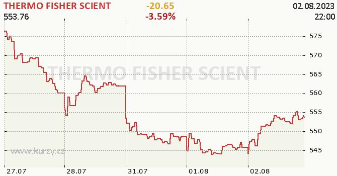 THERMO FISHER SCIENT - aktuální graf online