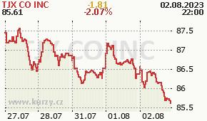 TJX CO INC TJX - aktuální graf online