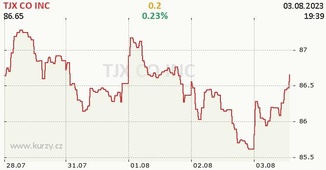 TJX CO INC - aktuální graf online