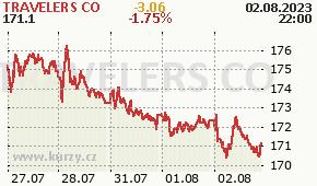 TRAVELERS CO TRV - aktuální graf online