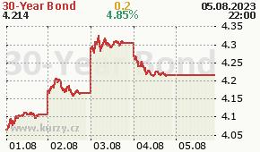 30-Year Bond TYX - aktuální graf online