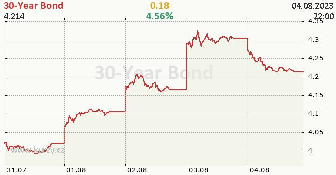 30-Year Bond - aktuální graf online