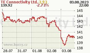 TE Connectivity Ltd. TEL - aktuální graf online