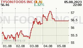 TYSON FOODS INC CL A TSN - aktuální graf online