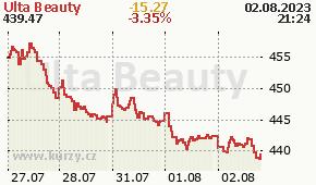Ulta Beauty ULTA - aktuální graf online