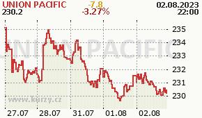 UNION PACIFIC UNP - aktuální graf online