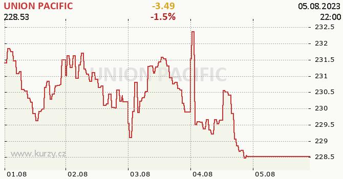 UNION PACIFIC - aktuální graf online