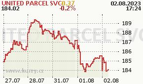 UNITED PARCEL SVC UPS - aktuální graf online