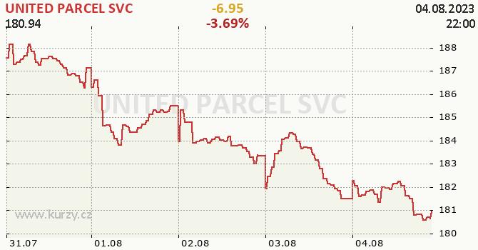 UNITED PARCEL SVC - aktuální graf online