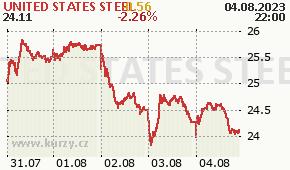 UNITED STATES STEEL X - aktuální graf online
