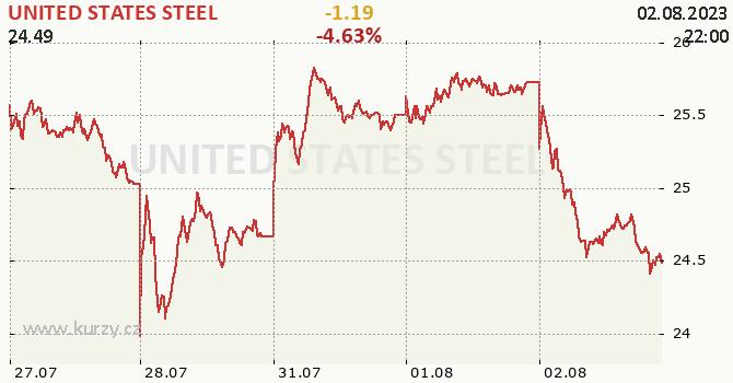 UNITED STATES STEEL - aktuální graf online