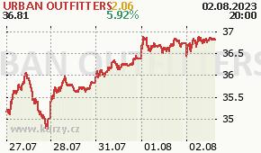URBAN OUTFITTERS URBN - aktuální graf online