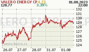 VALERO ENERGY CP VLO - aktuální graf online