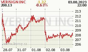 VERISIGN INC VRSN - aktuální graf online
