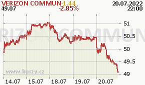 VERIZON COMMUN VZ - aktuální graf online