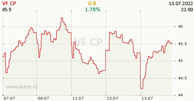 VF CP - aktuální graf online