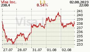 Visa Inc. V - aktuální graf online
