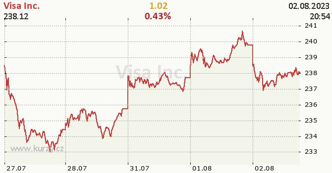 Visa Inc. - aktuální graf online