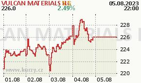 VULCAN MATERIALS HC VMC - aktuální graf online