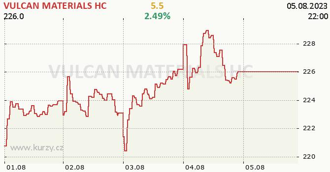 VULCAN MATERIALS HC - aktuální graf online