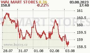 WAL MART STORES WMT - aktuální graf online