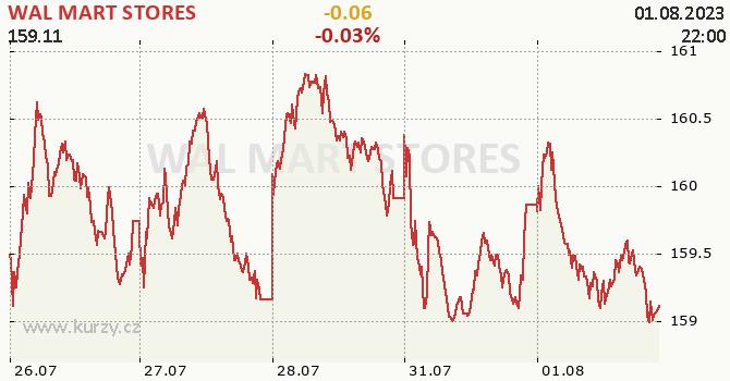 WAL MART STORES - aktuální graf online