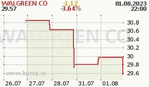 WALGREEN CO WAG - aktuální graf online