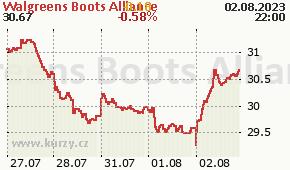 Walgreens Boots Alliance WBA - aktuální graf online