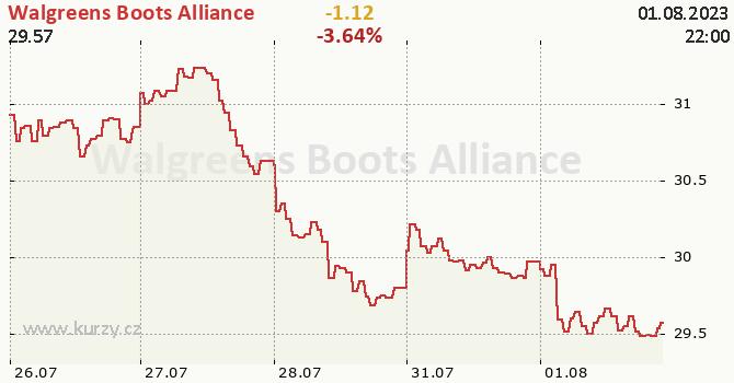 Walgreens Boots Alliance - aktuální graf online
