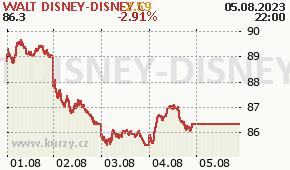WALT DISNEY-DISNEY C DIS - aktuální graf online