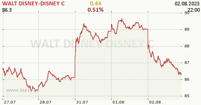 WALT DISNEY-DISNEY C - aktuální graf online