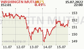 WASHINGTN MUTUAL WM - aktuální graf online