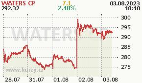 WATERS CP WAT - aktuální graf online