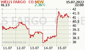 WELLS FARGO & CO NEW WFC - aktuální graf online