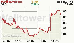 Welltower Inc. WELL - aktuální graf online