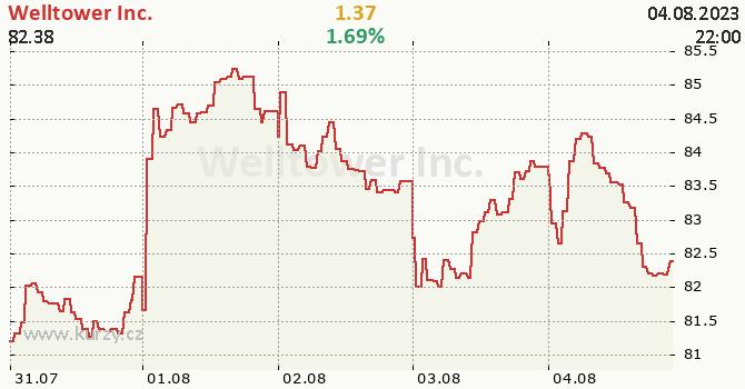 Welltower Inc. - aktuální graf online