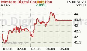 Western Digital Corporation WDC - aktuální graf online