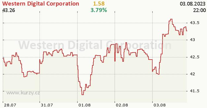 Western Digital Corporation - aktuální graf online
