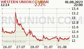 WESTERN UNION COMPAN WU - aktuální graf online