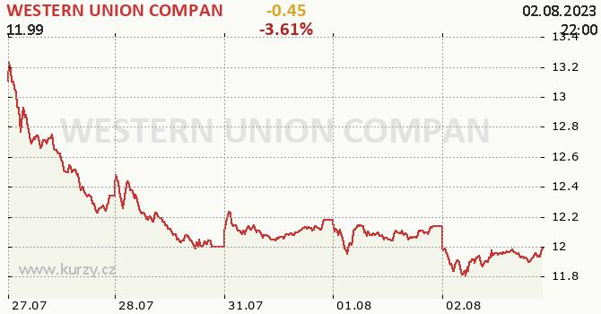 WESTERN UNION COMPAN - aktuální graf online